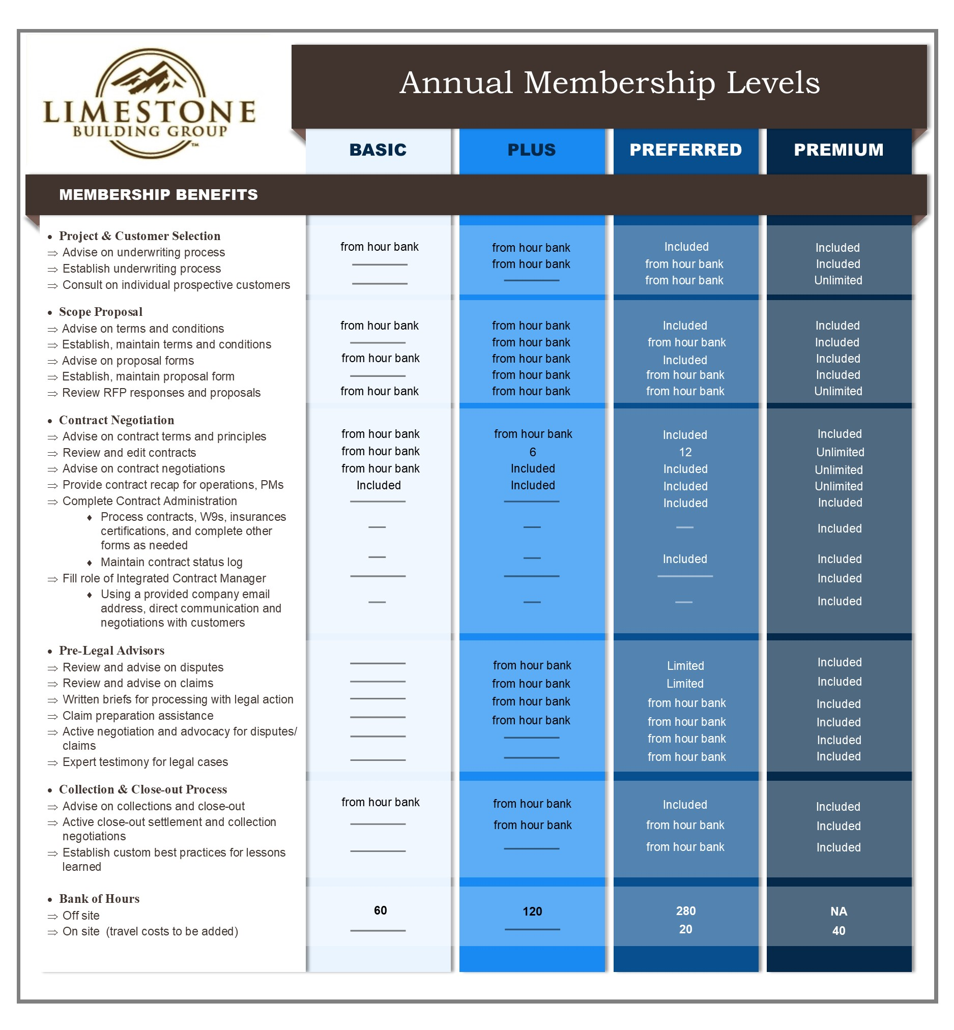 LBG Membership Levels Graphic without amounts